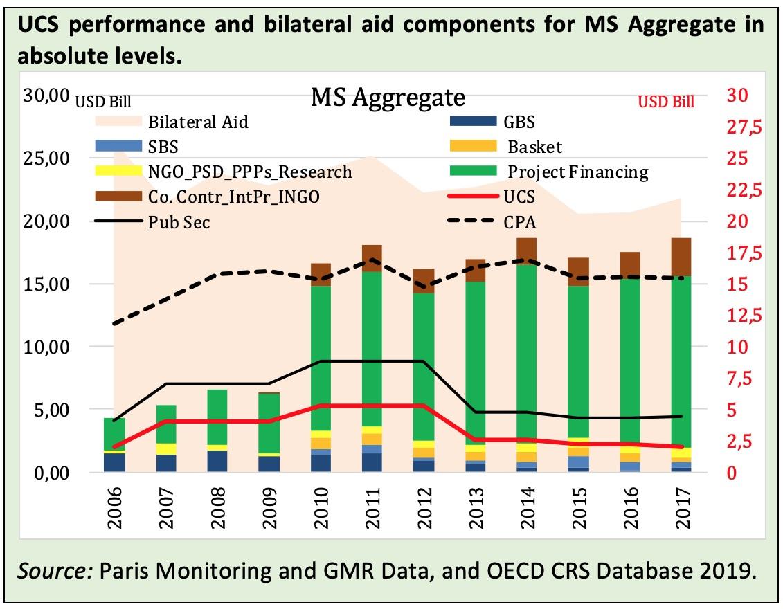UCS performance